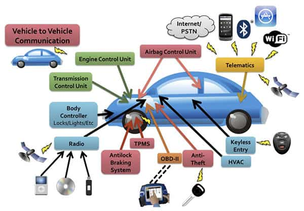 Car Networking