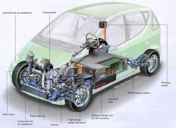 EV Extravanagza - Cheaper High-Range Electric Vehicles